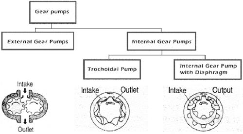 Gear-pump-moro.co.th