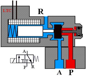 3-2 solenoid
