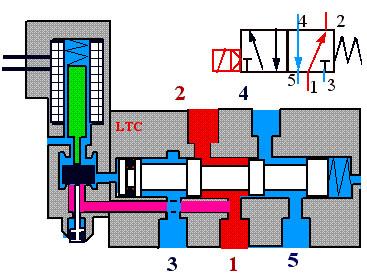 5-2 solenoid