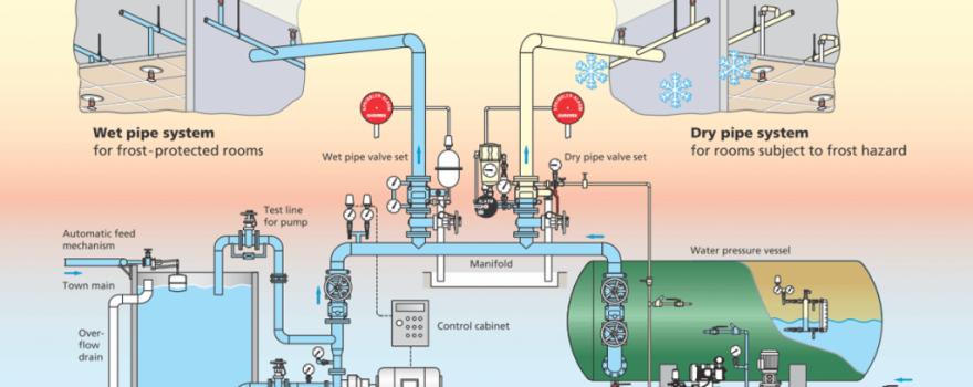 ระบบหัวกระจายน้ำดับเพลิงอัตโนมัติ