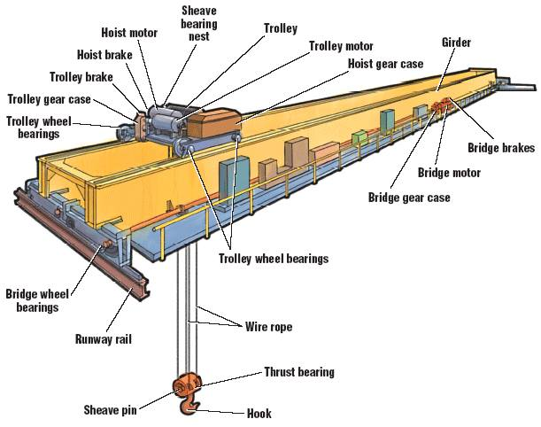 Obsolete Overhead Crane Parts : Electric overhead travelling crane eoht