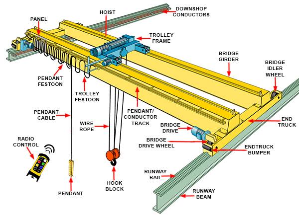 Jib Crane Maintenance Checklist : Electric overhead travelling crane eoht manufacture overhaul rapid and